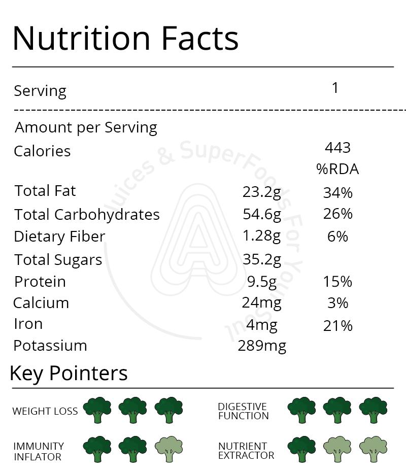 Blue Maca Mylk Nutrition Info
